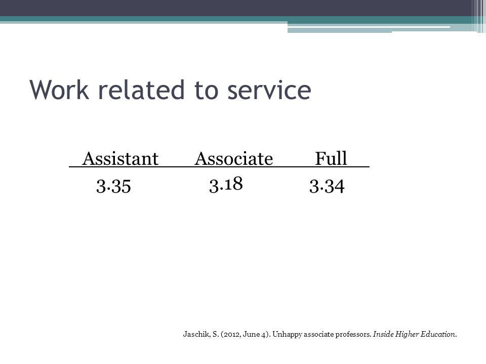 Work related to service Assistant AssociateFull 3.35 3.18 3.34 Jaschik, S.