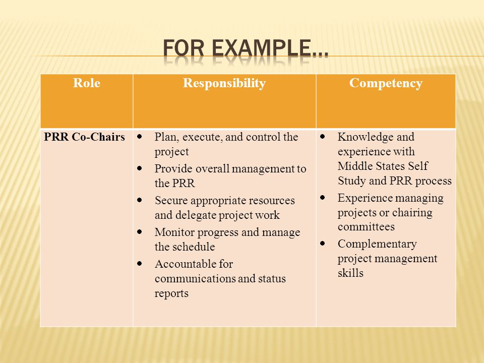 RoleResponsibilityCompetency PRR Co-Chairs  Plan, execute, and control the project  Provide overall management to the PRR  Secure appropriate resources and delegate project work  Monitor progress and manage the schedule  Accountable for communications and status reports  Knowledge and experience with Middle States Self Study and PRR process  Experience managing projects or chairing committees  Complementary project management skills