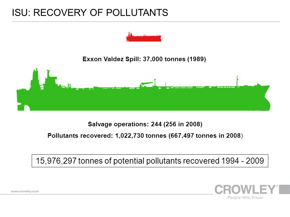 ISU: RECOVERY OF POLLUTANTS Salvage operations: 244 (256 in 2008) Pollutants recovered: 1,022,730 tonnes (667,497 tonnes in 2008) 15,976,297 tonnes of potential pollutants recovered 1994 - 2009 Exxon Valdez Spill: 37,000 tonnes (1989)