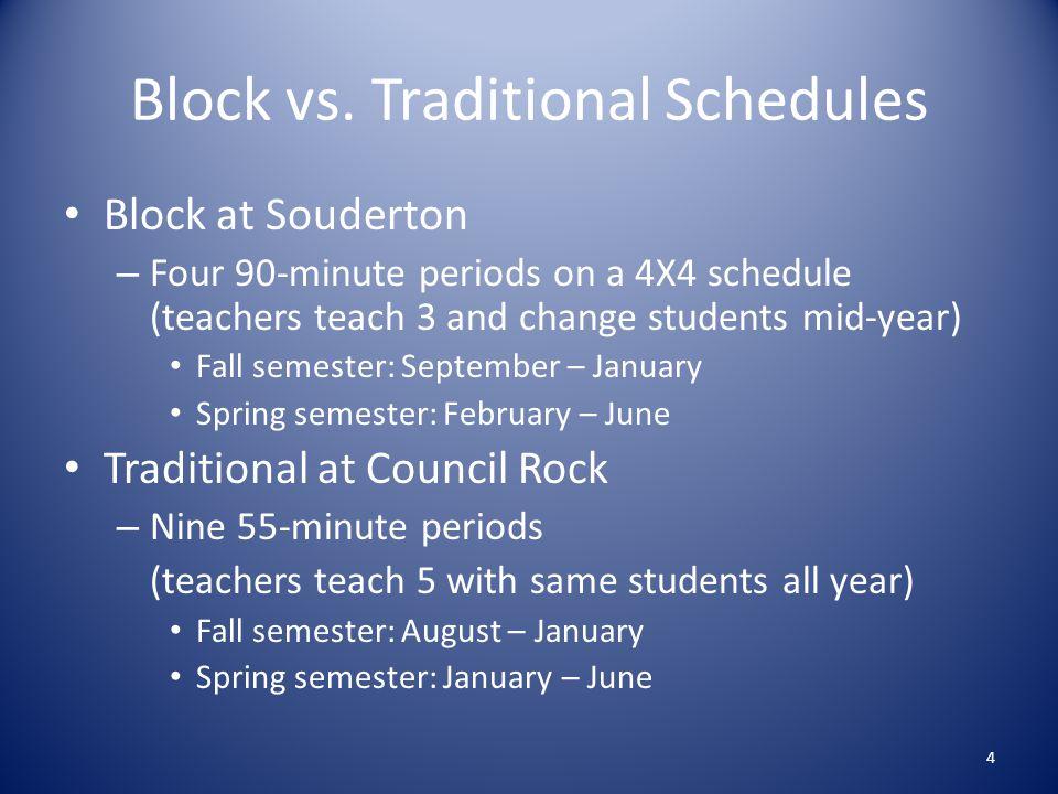 Block vs.