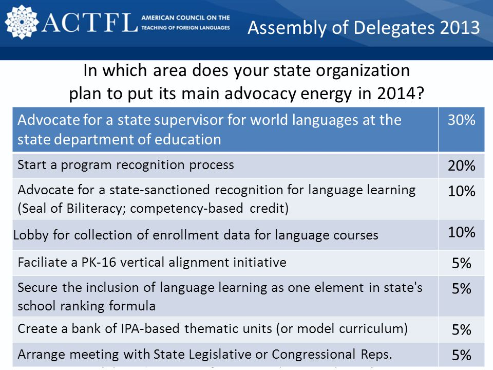 State Advocacy Teams Hello Monthly conference calls Does your state or state organization …YesNo have a bank of IPA-based thematic units (or model cur