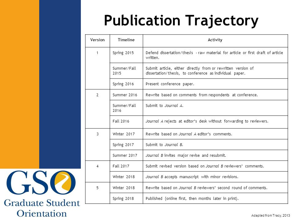 Publication Trajectory VersionTimelineActivity 1Spring 2015Defend dissertation/thesis - raw material for article or first draft of article written.
