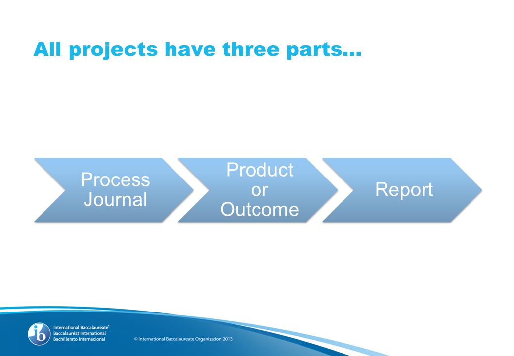 All projects have three parts… Process Journal Product or Outcome Report