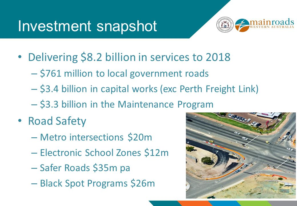 Investment snapshot Delivering $8.2 billion in services to 2018 – $761 million to local government roads – $3.4 billion in capital works (exc Perth Freight Link) – $3.3 billion in the Maintenance Program Road Safety – Metro intersections $20m – Electronic School Zones $12m – Safer Roads $35m pa – Black Spot Programs $26m
