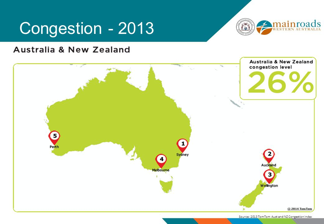 Congestion Source: 2013 TomTom Aust and NZ Congestion Index