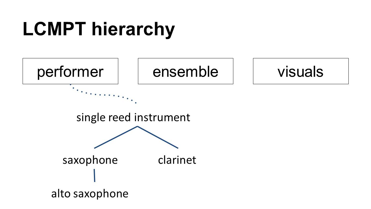 LCMPT hierarchy performerensemblevisuals single reed instrument saxophone alto saxophone clarinet