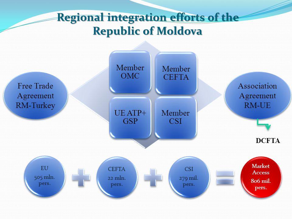 Evolution of international trade Mln. USD