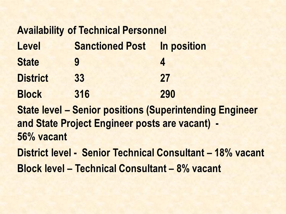 Availability of Technical Personnel Level Sanctioned PostIn position State94 District3327 Block316290 State level – Senior positions (Superintending Engineer and State Project Engineer posts are vacant) - 56% vacant District level - Senior Technical Consultant – 18% vacant Block level – Technical Consultant – 8% vacant