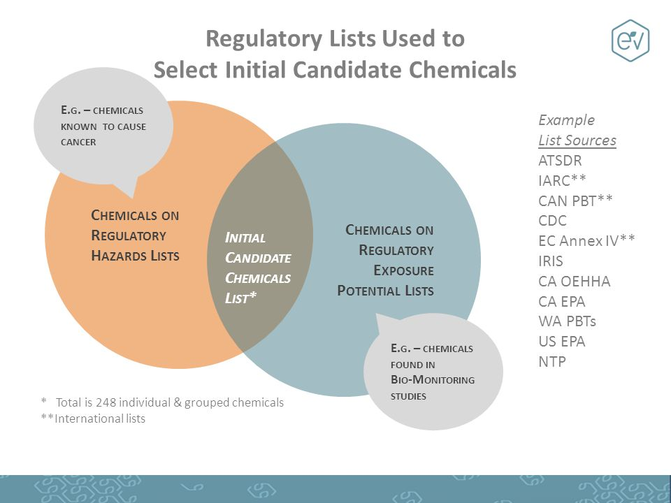 Regulatory Lists Used to Select Initial Candidate Chemicals C HEMICALS ON R EGULATORY H AZARDS L ISTS C HEMICALS ON R EGULATORY E XPOSURE P OTENTIAL L