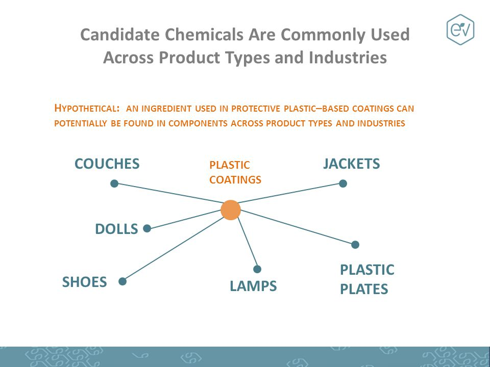 Candidate Chemicals Are Commonly Used Across Product Types and Industries H YPOTHETICAL : AN INGREDIENT USED IN PROTECTIVE PLASTIC – BASED COATINGS CAN POTENTIALLY BE FOUND IN COMPONENTS ACROSS PRODUCT TYPES AND INDUSTRIES COUCHES SHOES LAMPS DOLLS JACKETS PLASTIC PLATES PLASTIC COATINGS