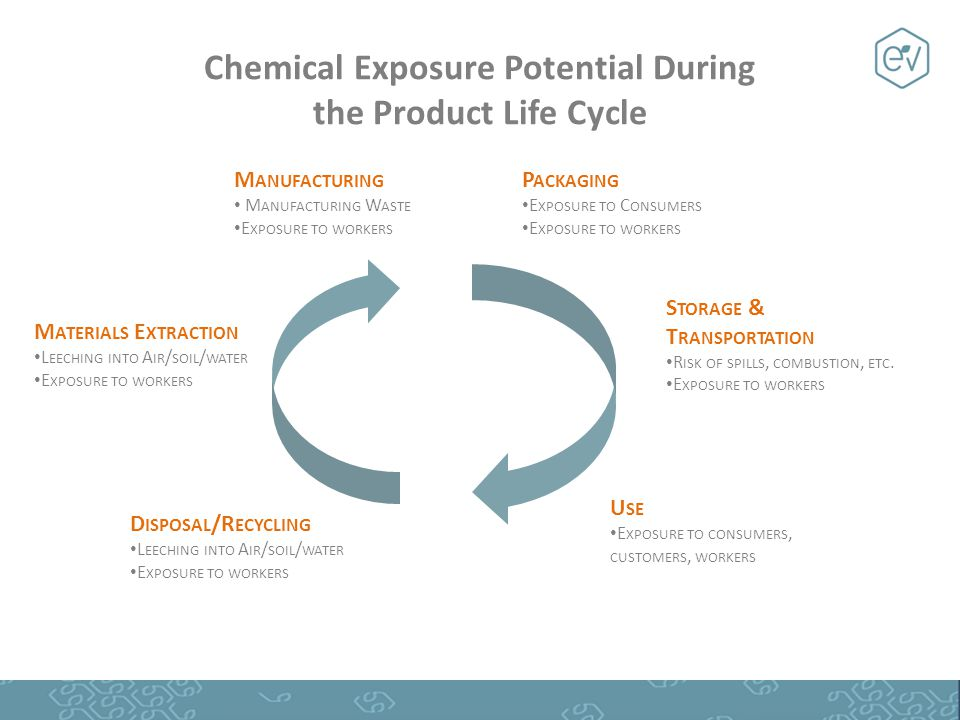 Chemical Exposure Potential During the Product Life Cycle M ATERIALS E XTRACTION L EECHING INTO A IR / SOIL / WATER E XPOSURE TO WORKERS M ANUFACTURING M ANUFACTURING W ASTE E XPOSURE TO WORKERS P ACKAGING E XPOSURE TO C ONSUMERS E XPOSURE TO WORKERS U SE E XPOSURE TO CONSUMERS, CUSTOMERS, WORKERS D ISPOSAL /R ECYCLING L EECHING INTO A IR / SOIL / WATER E XPOSURE TO WORKERS S TORAGE & T RANSPORTATION R ISK OF SPILLS, COMBUSTION, ETC.