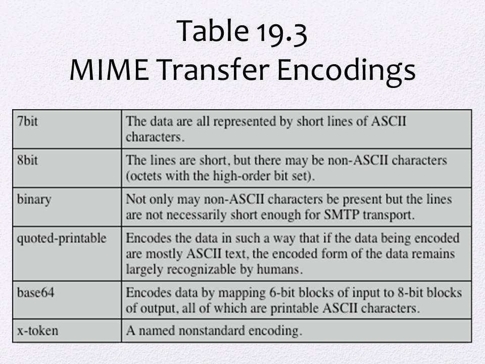Table 19.3 MIME Transfer Encodings