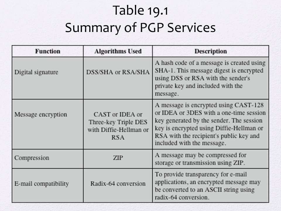 The Five Header Fields Defined in MIME Must have the parameter value 1.0 This field indicates that the message conforms to RFCs 2045 and 2046 MIME-Version Describes the data contained in the body with sufficient detail that the receiving user agent can pick an appropriate agent or mechanism to represent the data to the user or otherwise deal with the data in an appropriate manner Content-Type Indicates the type of transformation that has been used to represent the body of the message in a way that is acceptable for mail transport Content-Transfer-Encoding Used to identify MIME entities uniquely in multiple contexts Content-ID A text description of the object with the body; this is useful when the object is not readable Content-Description
