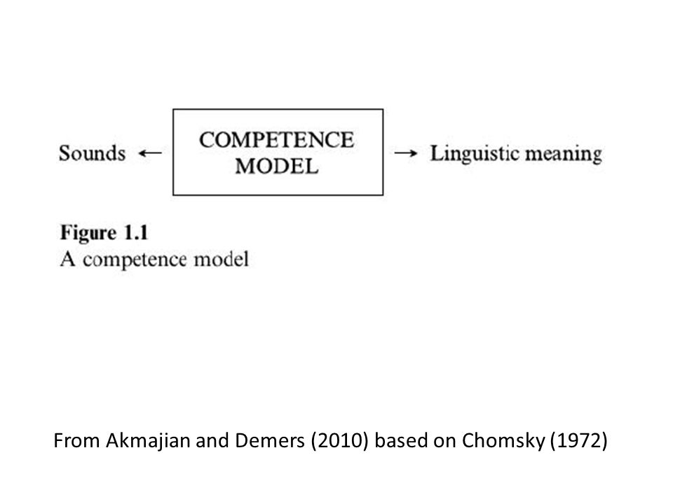 From Akmajian and Demers (2010) based on Chomsky (1972)