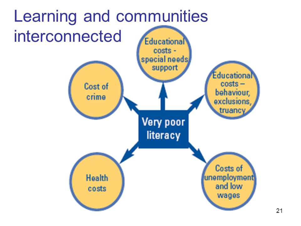 21 Learning and communities interconnected