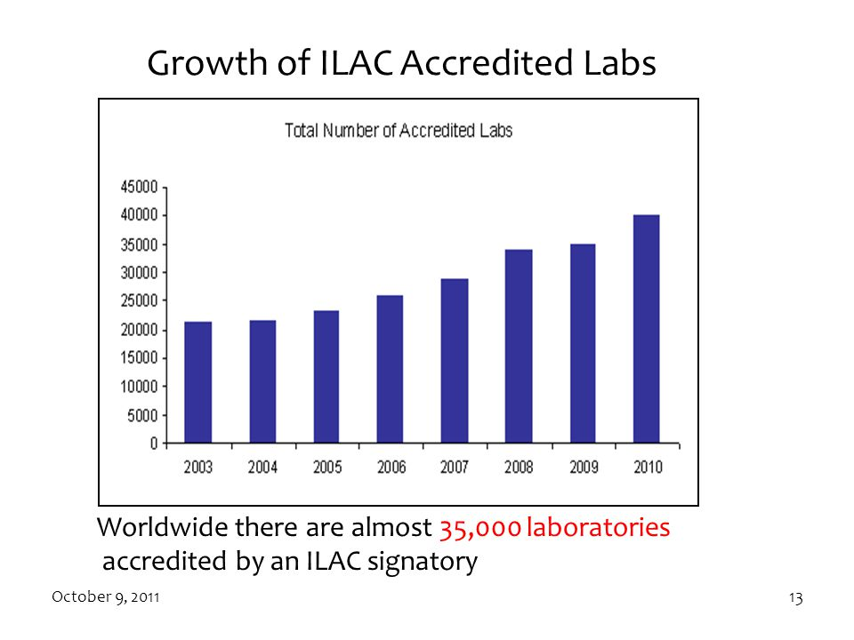 October 9, 201113 Growth of ILAC Accredited Labs Worldwide there are almost 35,000 laboratories accredited by an ILAC signatory