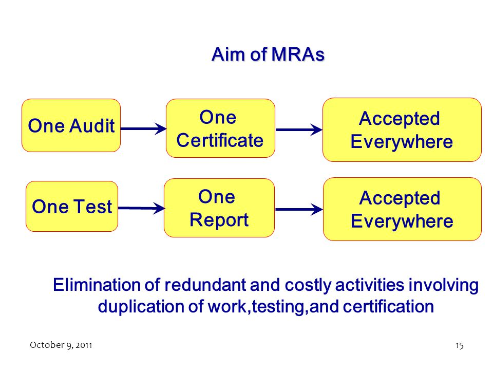 October 9, 201115 Aim of MRAs One Audit One Certificate Accepted Everywhere One Test One Report Accepted Everywhere Elimination of redundant and costly activities involving duplication of work,testing,and certification