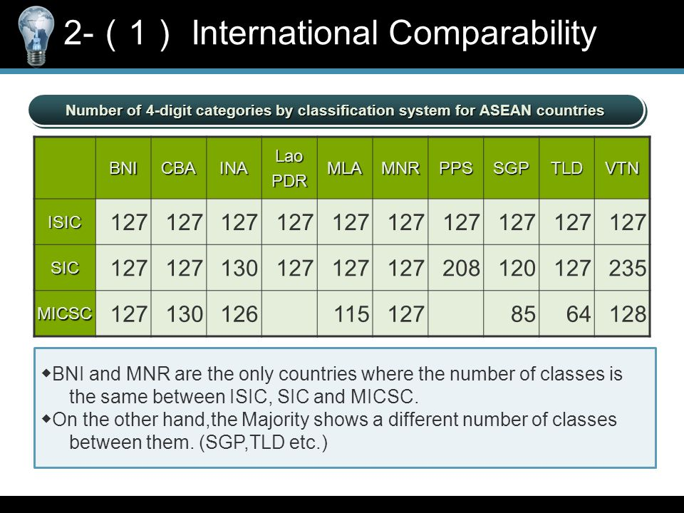 Number of 4-digit categories by classification system for ASEAN countries BNICBAINALaoPDRMLAMNRPPSSGPTLDVTNISIC 127 SIC 130127 208120127235 MICSC 1271301261151278564128 ◆ BNI and MNR are the only countries where the number of classes is the same between ISIC, SIC and MICSC.