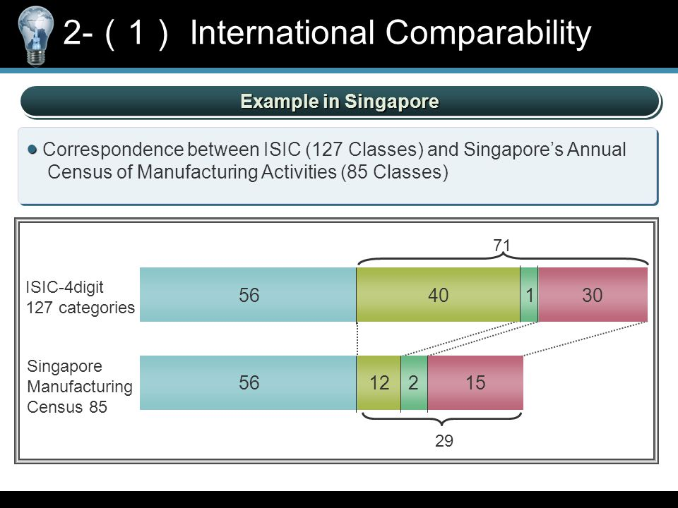 Example in Singapore ● ● Correspondence between ISIC (127 Classes) and Singapore's Annual Census of Manufacturing Activities (85 Classes) ISIC-4digit 127 categories Singapore Manufacturing Census 85 5640130 5612215 71 29 2- ( 1 ) International Comparability