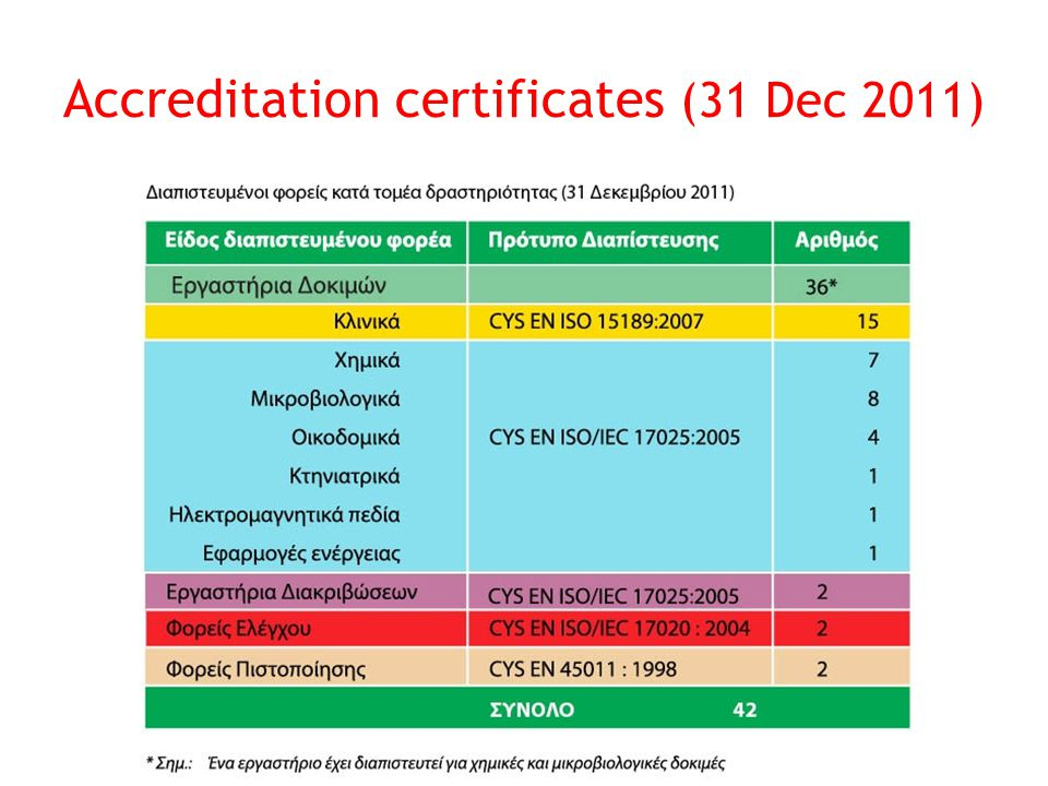 Reliability, Confidence and Competence 21 Accreditation certificates (31 Dec 2011)