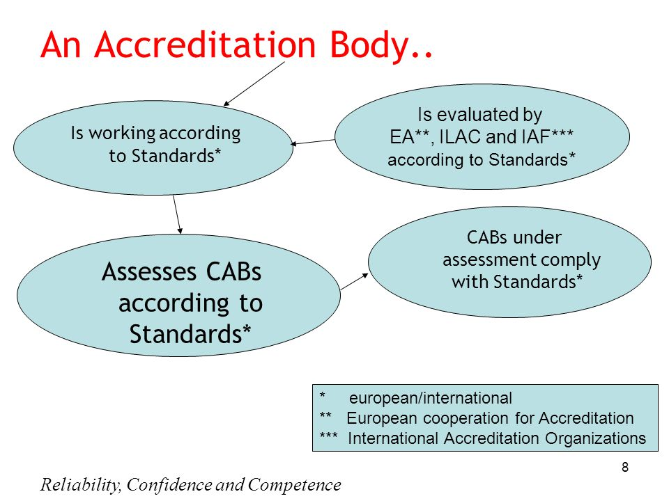 Reliability, Confidence and Competence 8 An Accreditation Body..