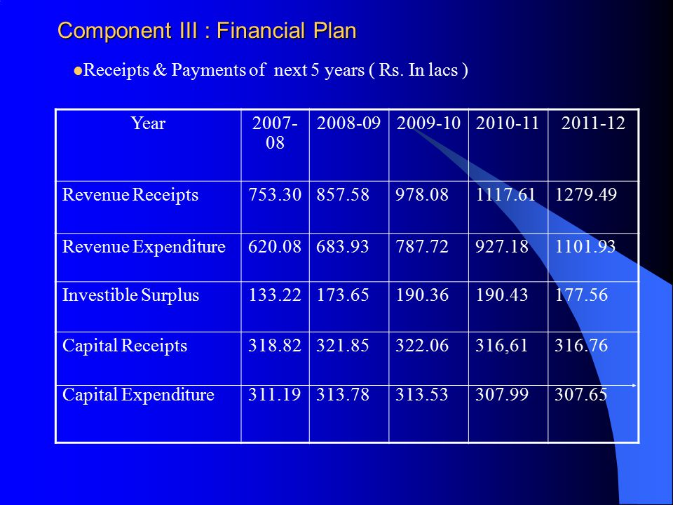 Component III : Financial Plan Receipts & Payments of next 5 years ( Rs.