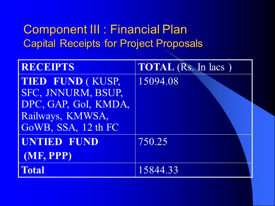 Component III : Financial Plan Capital Receipts for Project Proposals RECEIPTSTOTAL (Rs.