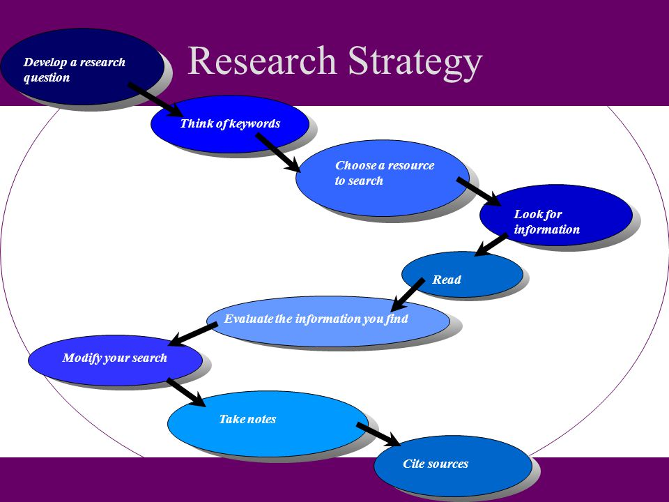 Research Strategy Develop a research question Think of keywords Choose a resource to search Look for information Read Evaluate the information you findModify your search Take notesCite sources
