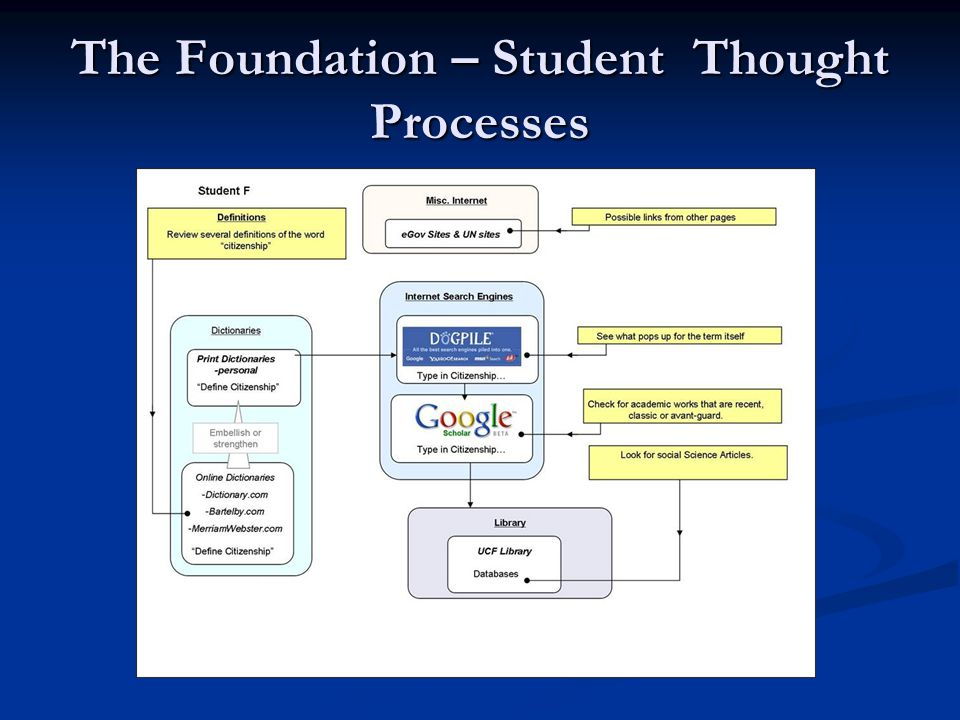 The Foundation – Student Thought Processes