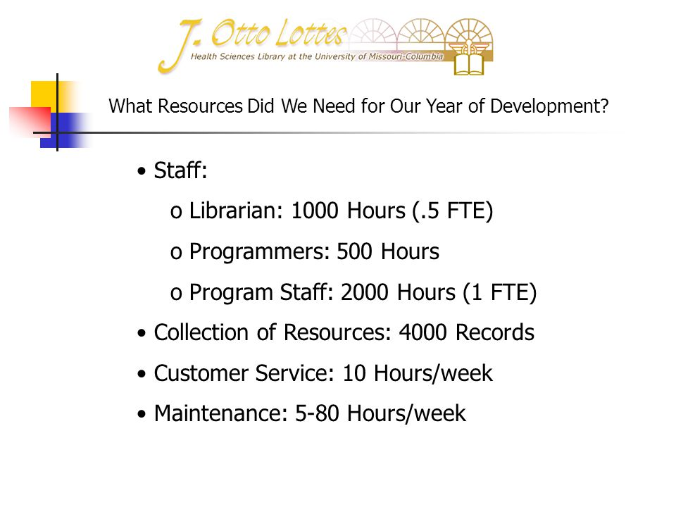 What Resources Did We Need for Our Year of Development? Staff: o Librarian: 1000 Hours (.5 FTE) o Programmers: 500 Hours o Program Staff: 2000 Hours (