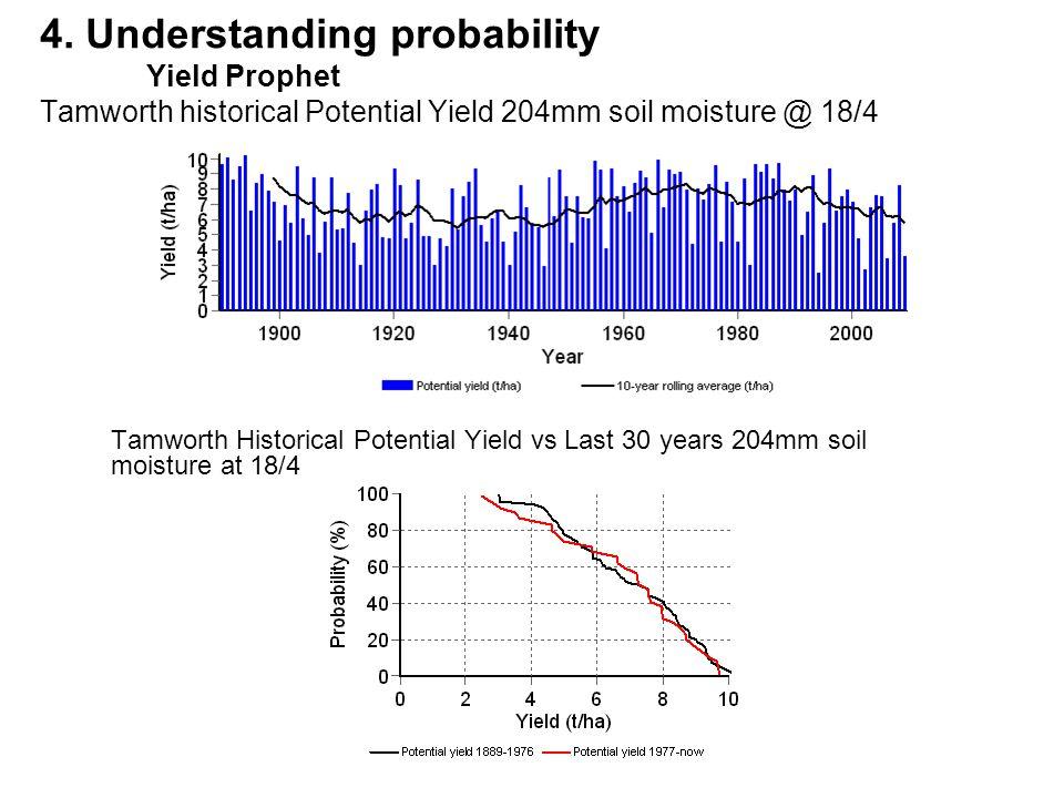 4. Understanding probability Yield Prophet Tamworth historical Potential Yield 204mm soil moisture @ 18/4 Tamworth Historical Potential Yield vs Last