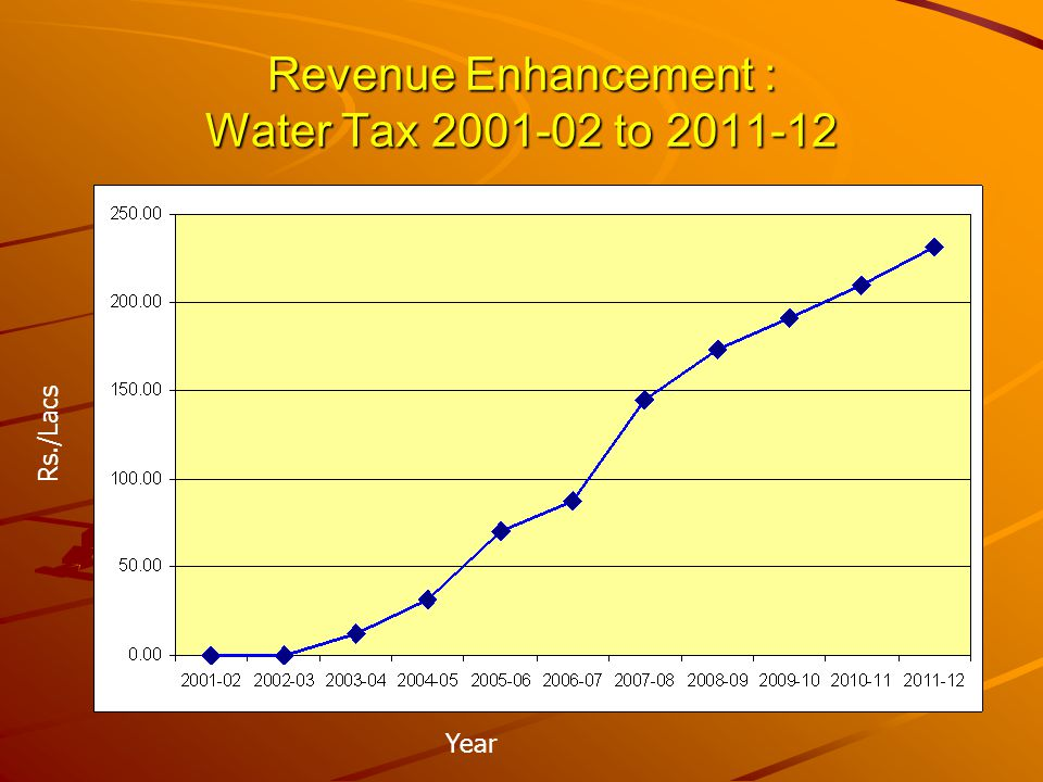 Revenue Enhancement : Property Tax 2001-02 to 2011-12 Year Rs./Lacs