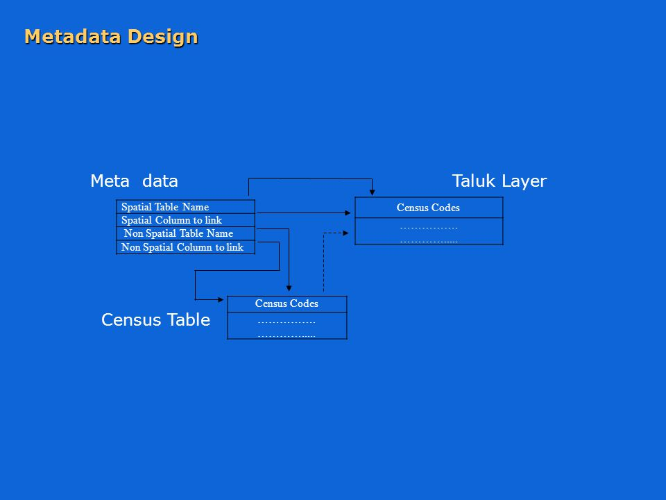 Spatial Table Name Spatial Column to link Non Spatial Table Name Non Spatial Column to link Census Codes …………….