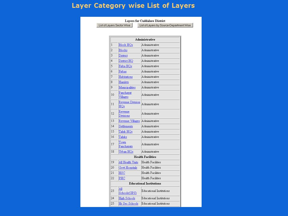 Layer Category wise List of Layers