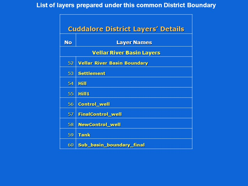 List of layers prepared under this common District Boundary Cuddalore District Layers' Details No Layer Names Vellar River Basin Layers 52 Vellar River Basin Boundary 53Settlement 54Hill 55Hill1 56Control_well 57FinalControl_well 58NewControl_well 59Tank 60Sub_basin_boundary_final