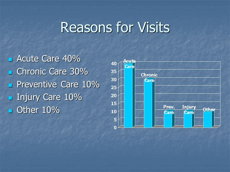 Reasons for Visits Acute Care 40% Acute Care 40% Chronic Care 30% Chronic Care 30% Preventive Care 10% Preventive Care 10% Injury Care 10% Injury Care 10% Other 10% Other 10%