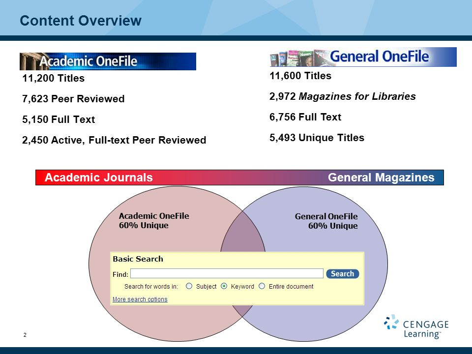 2 General OneFile 60% Unique Content Overview 11,200 Titles 7,623 Peer Reviewed 5,150 Full Text 2,450 Active, Full-text Peer Reviewed 11,600 Titles 2,972 Magazines for Libraries 6,756 Full Text 5,493 Unique Titles Academic OneFile 60% Unique Academic JournalsGeneral Magazines