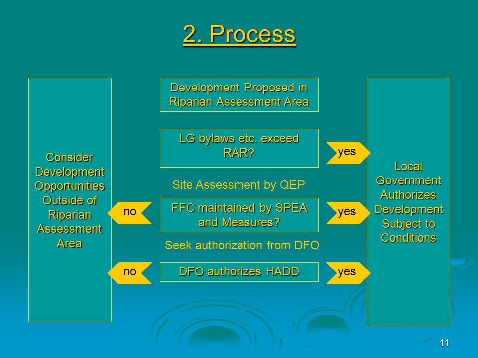 11 2. Process Development Proposed in Riparian Assessment Area LG bylaws etc.