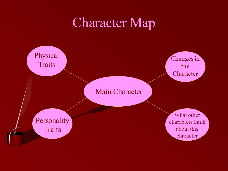 Character Map Main Character Changes in the Character What other characters think about this character Personality Traits Physical Traits