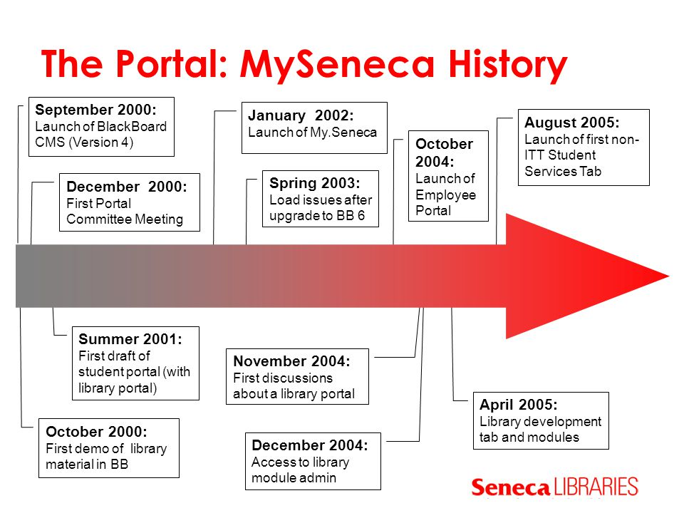 The Portal: MySeneca History September 2000: Launch of BlackBoard CMS (Version 4) October 2000: First demo of library material in BB December 2000: Fi