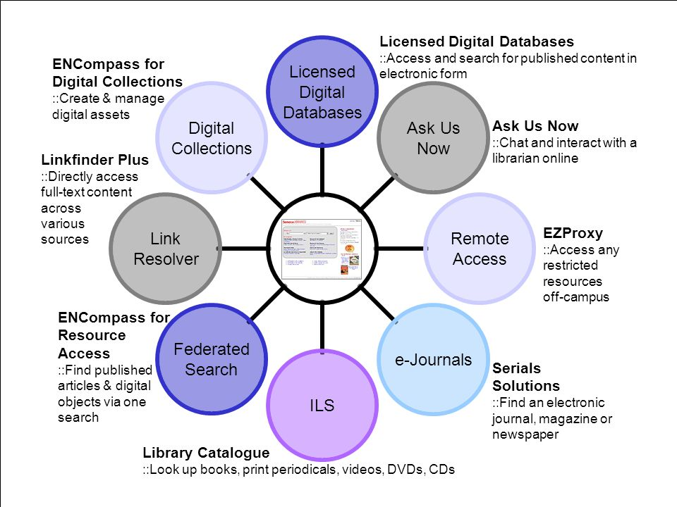 Future Goals Usability testing Much more personalization: XML records of ejournals and ebooks, new books, staff etc.