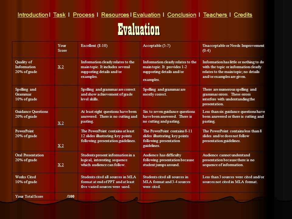 Evaluation IntroductionIntroduction I Task I Process I Resources I Evaluation I Conclusion I Teachers I CreditsTaskProcessResourcesEvaluationConclusionTeachers Credits Your Score Excellent (8-10)Acceptable (5-7)Unacceptable or Needs Improvement (0-4) Quality of Information 20% of grade X 2 Information clearly relates to the main topic.