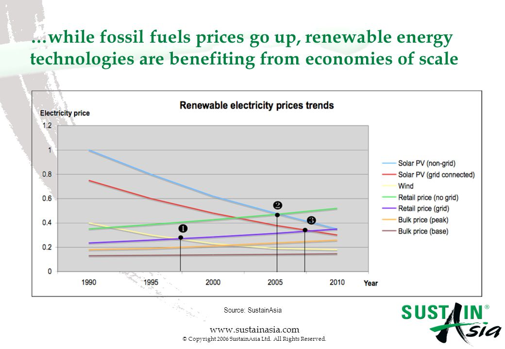 www.sustainasia.com © Copyright 2006 SustainAsia Ltd. All Rights Reserved. …while fossil fuels prices go up, renewable energy technologies are benefit
