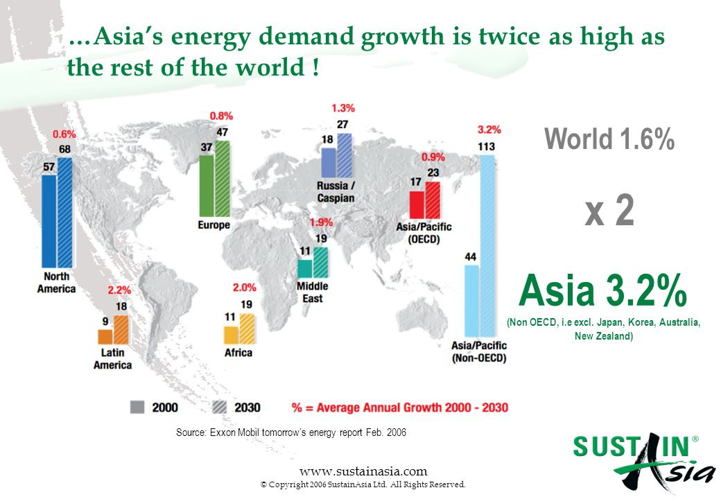 www.sustainasia.com © Copyright 2006 SustainAsia Ltd. All Rights Reserved. …Asia's energy demand growth is twice as high as the rest of the world ! Co