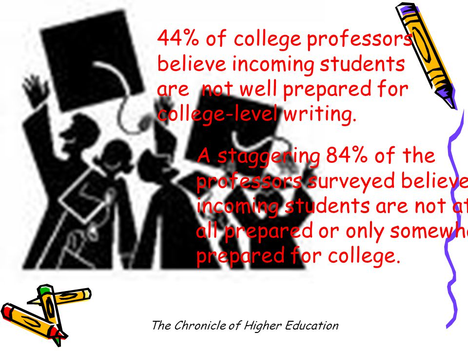 44% of college professors believe incoming students are not well prepared for college-level writing.
