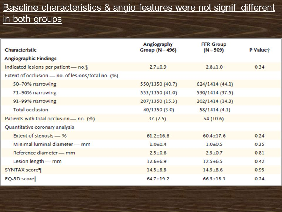 Baseline characteristics & angio features were not signif different in both groups