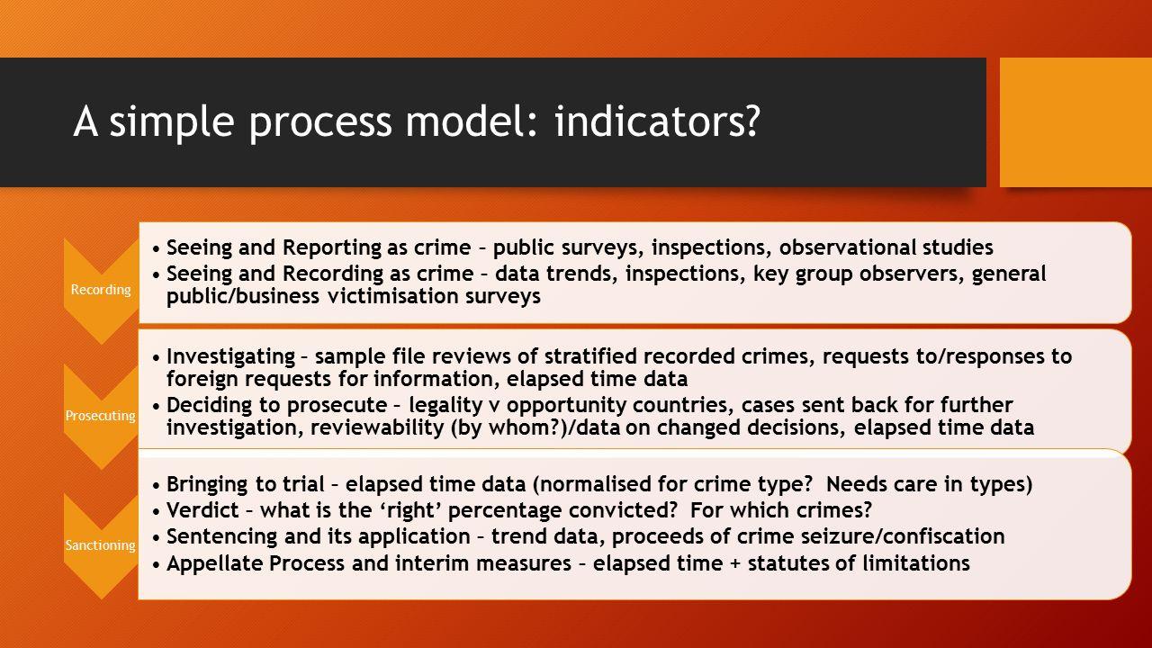 A simple process model: indicators.
