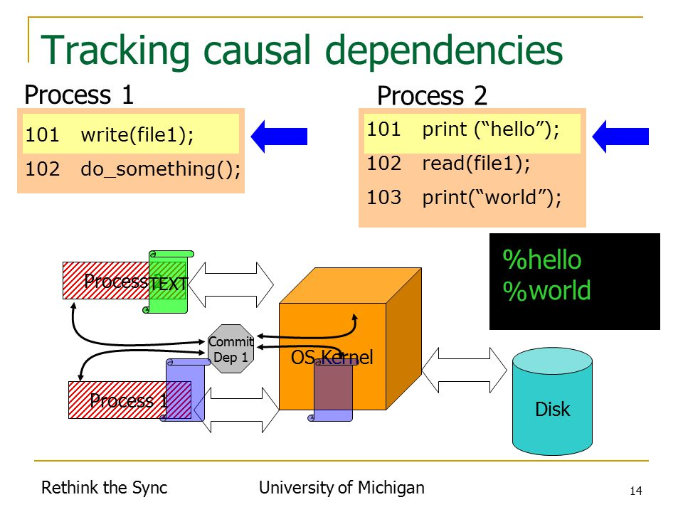 Rethink the Sync University of Michigan 14 Tracking causal dependencies Disk Process 1 101 write(file1); 102 do_something(); %hello % % 101 print ( hello ); 102 read(file1); 103 print( world ); Process 1 Process 2 Commit Dep 1 Process 1 OS Kernel Process 2 TEXT world