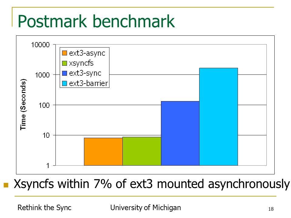 Rethink the Sync University of Michigan 18 Postmark benchmark Xsyncfs within 7% of ext3 mounted asynchronously
