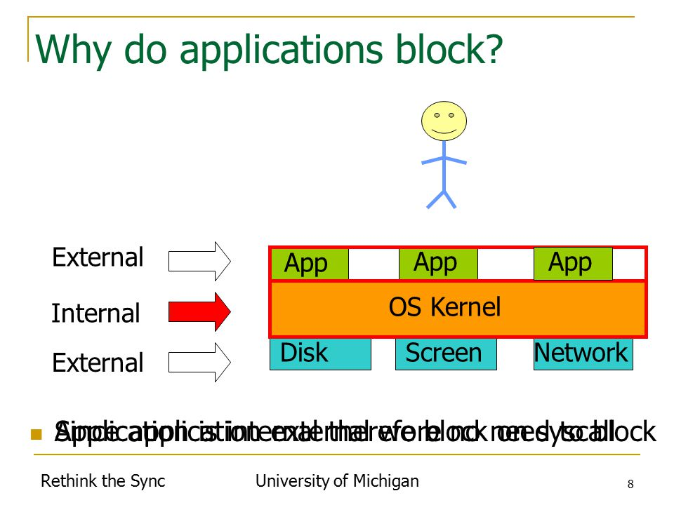 Rethink the Sync University of Michigan 8 Network Why do applications block.